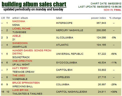 MADONNA MDNA IS NUMBER ONE!!!